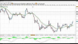 Forex Moving Average Cross Strategy