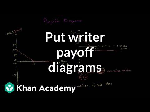 Put writer payoff diagrams | Finance & Capital Markets | Khan Academy