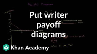 Put writer payoff diagrams | Finance & Capital Markets | Khan Academy