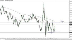 EUR/USD Technical Analysis for May 20, 2020 by FXEmpire