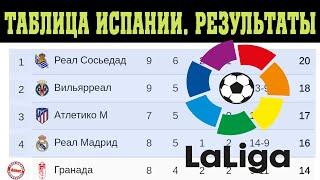 Чемпионат Испании Ла Лига 9 тур Результаты таблица и расписание