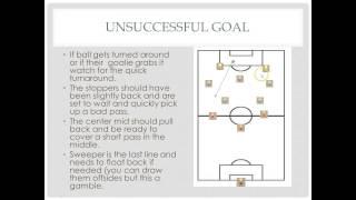 Coach Joe's 3-2-3-2 Soccer Formation