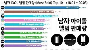 남자 아이돌 앨범 판매량 월별 순위 변화 Top 10 (BTS, 워너원, 엑소, 세븐틴, 슈퍼주니어, NCT…