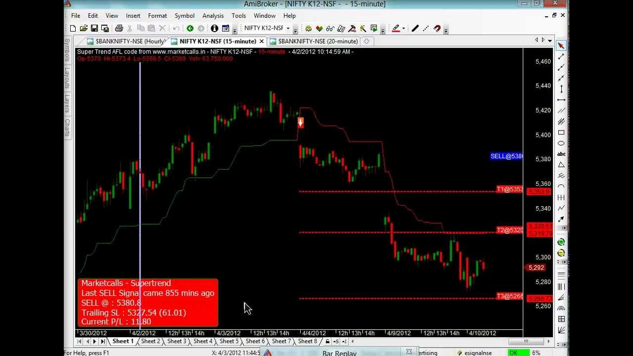 Double Supertrend Trading System Afl - AFL Function