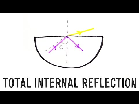 Total Internal Reflection | GCSE Physics | Doodle Science
