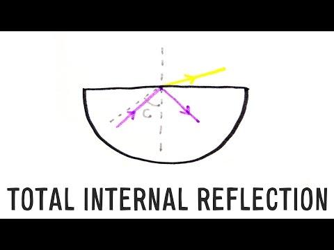Total Internal Reflection | GCSE Physics | Doodle Science