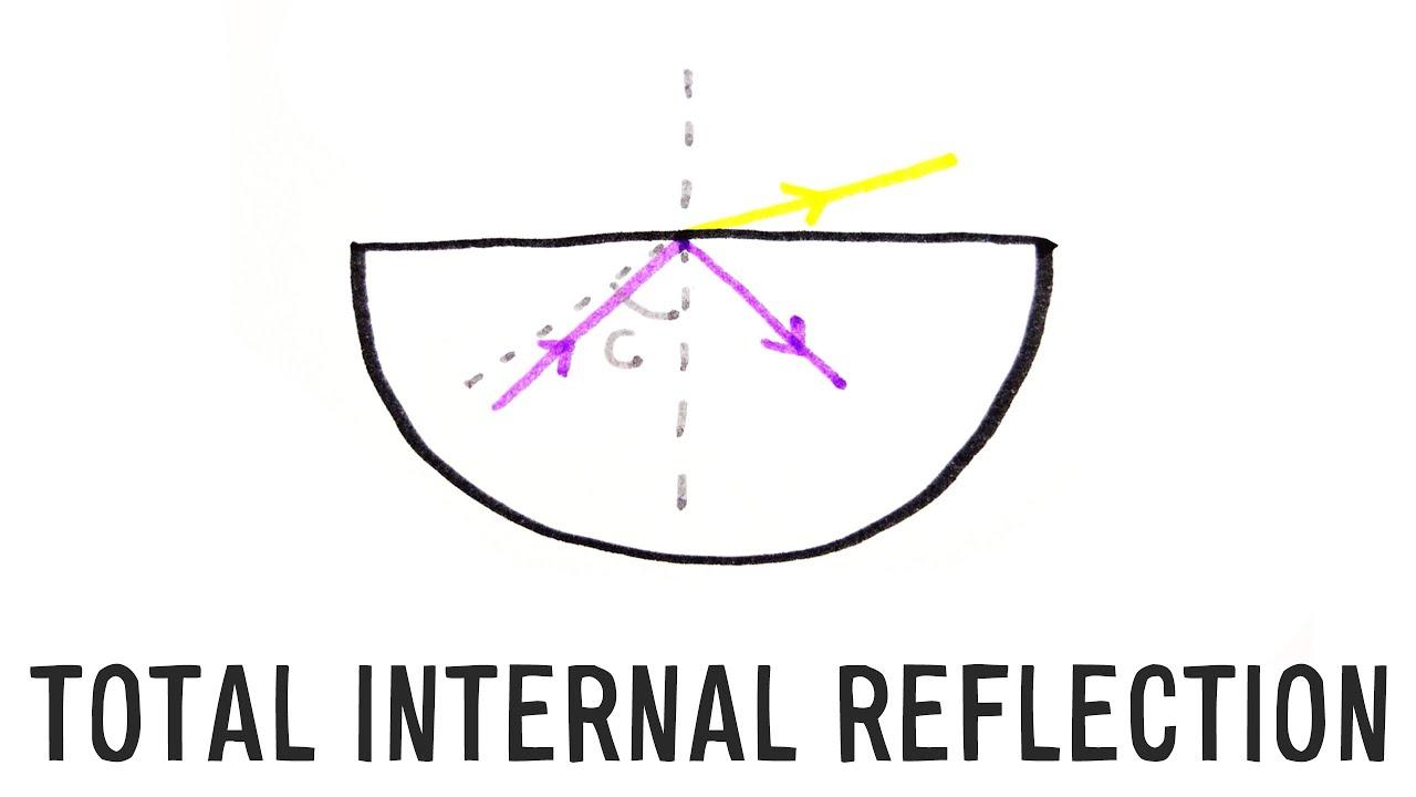 total internal reflection gcse physics doodle science youtube rh youtube com