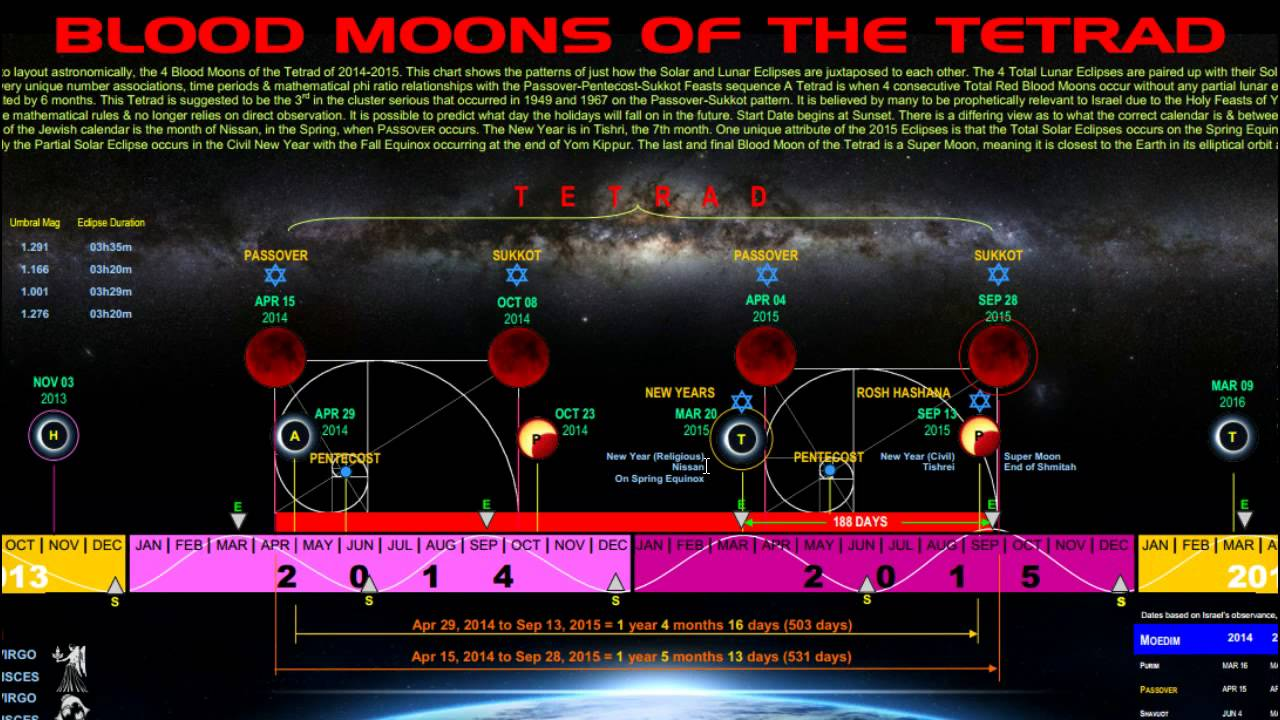 End Time Signs 2015: Jews Called to Israel Mid 'Blood Moon ...