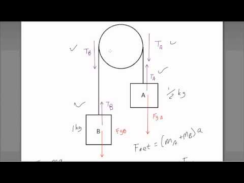 Free Body Pulley 2 Youtube