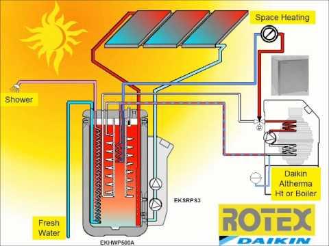 Daikin Altherma Heat Pump - Rotex HT or boiler with Solar Drainback Animation.wmv