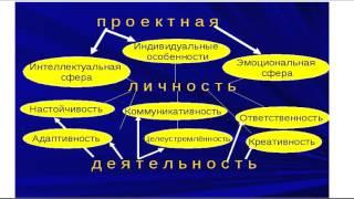 Борзова Обществознание Урок 3 Личность