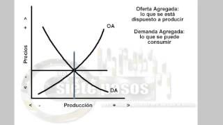 La curva de Philips empleo vs inflación
