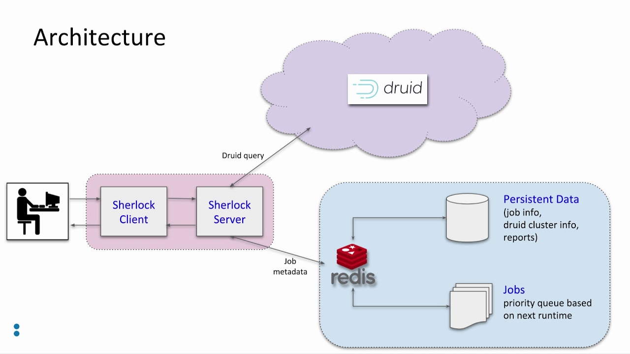 Sherlock: an anomaly detection service on top of Druid