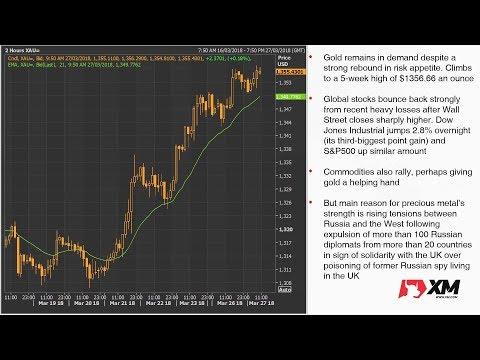 Forex News: 27/03/2018 - Yen slides, stocks rally as risk appetite returns but dollar subdued