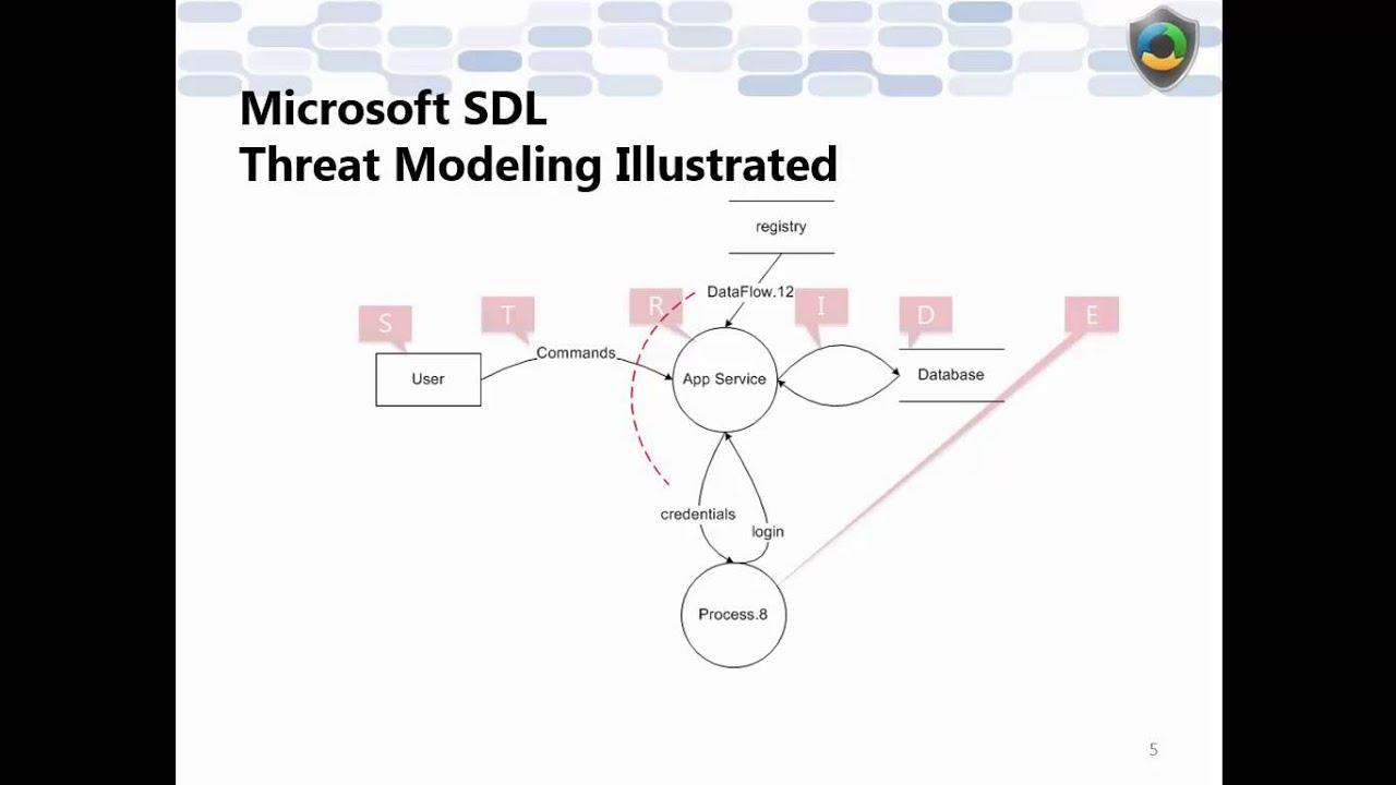 Microsoft sdl unit04 threat modeling principles level 100 microsoft sdl unit04 threat modeling principles level 100 pooptronica Gallery