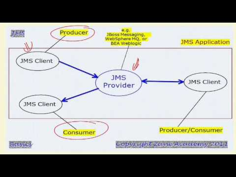 Introduction To JMS