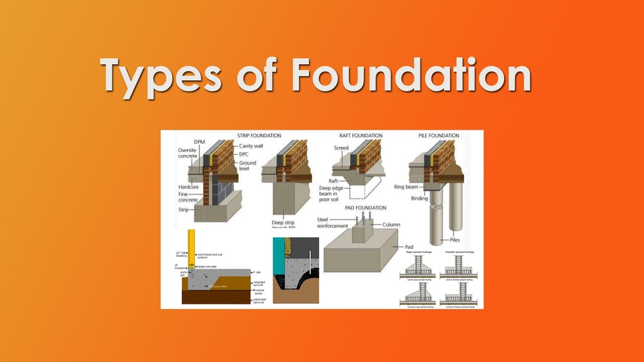 Types of foundation or footings civil engineering youtube for Different foundation types
