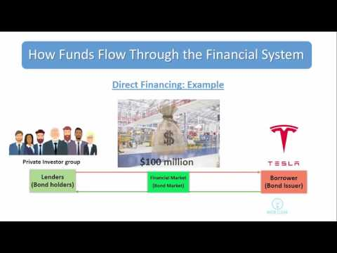 How Funds (Money) Flow through the Financial System