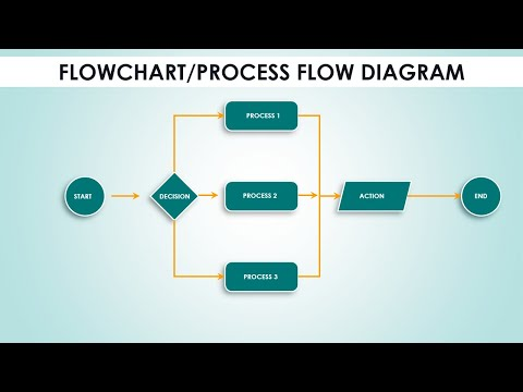 Create Flowchart In PowerPoint In Less Than 5 Minutes / Process Flow Diagram