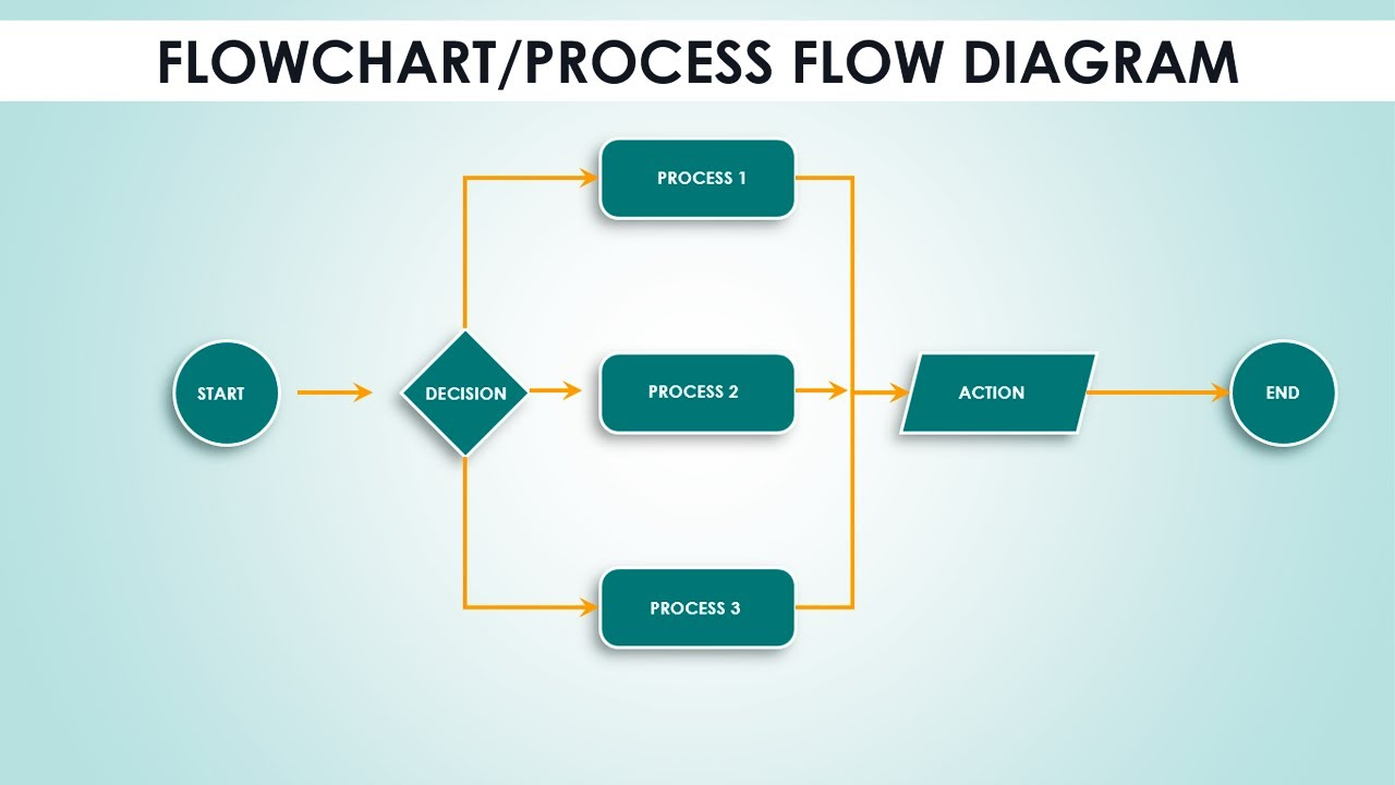 create a process flow chart in powerpoint create flowchart in powerpoint in less than 5 minutes process  create flowchart in powerpoint in less