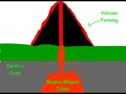 Volcano Formation Animation - YouTube