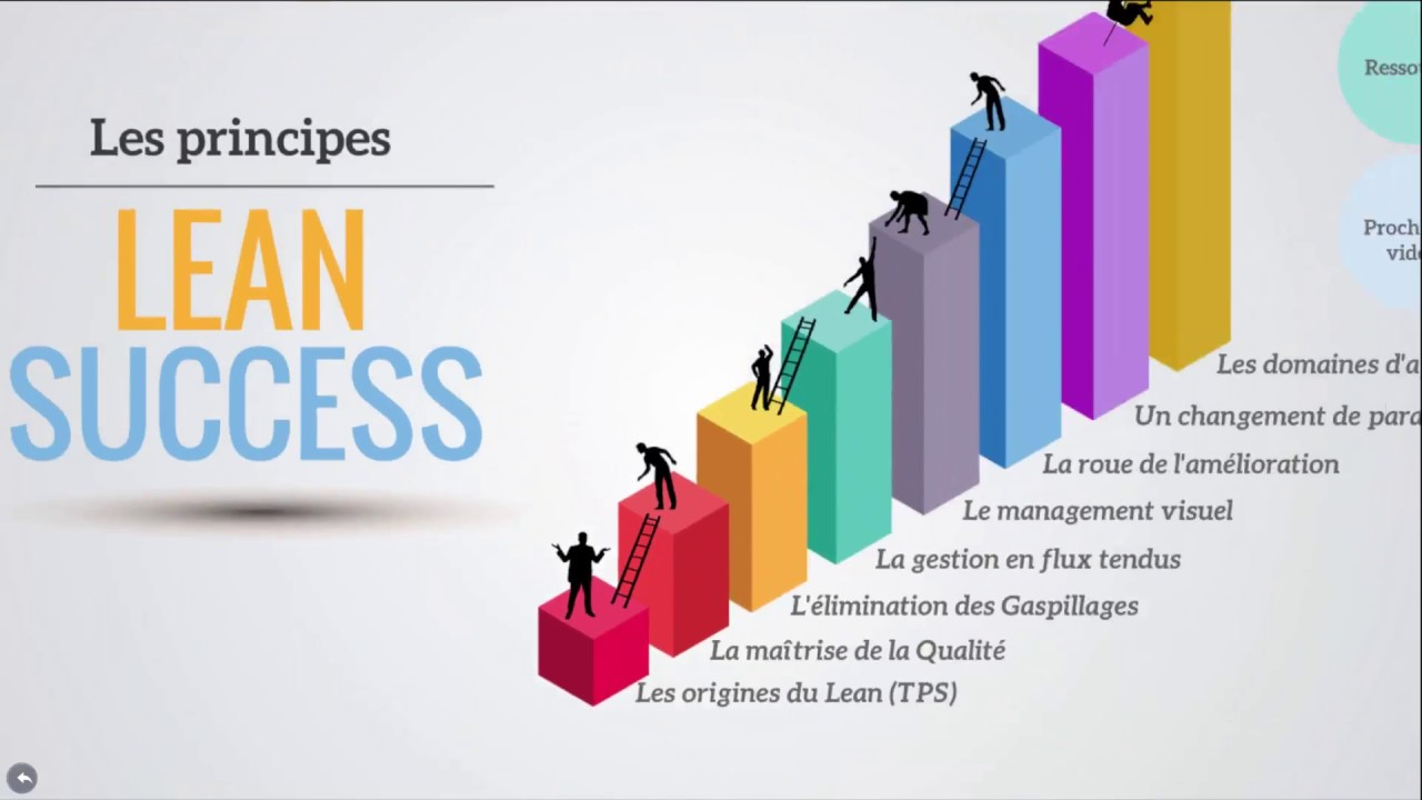 Principes Du Lean Et Applications Youtube