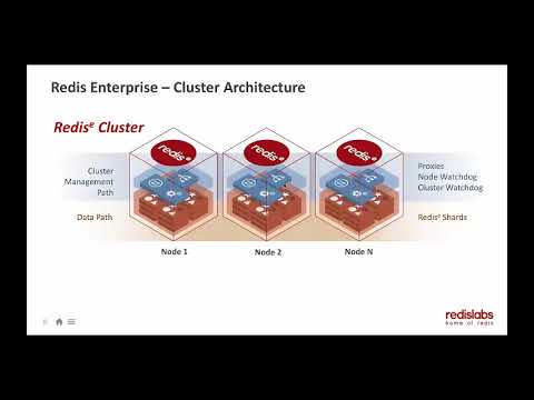 Building Geo-distributed Applications with Redis CRDBs