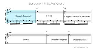 Baroque Trill Styles Chart