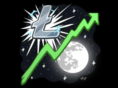 Litecoin Breakdown - Key Levels