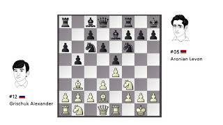 Opening Choice of the Day: Grischuk - Aronian / Candidates 2018 / Round 12 /