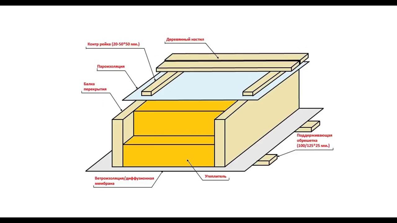 Звукоизоляция деревянного перекрытия между этажами своими руками фото 82