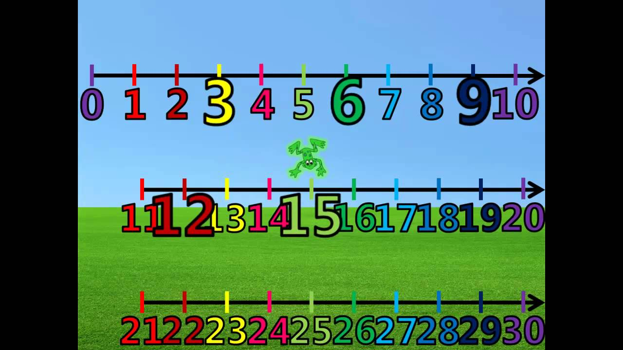 More Skip Counting by 3\'s (1-30) on the Number Line with Froggy ...