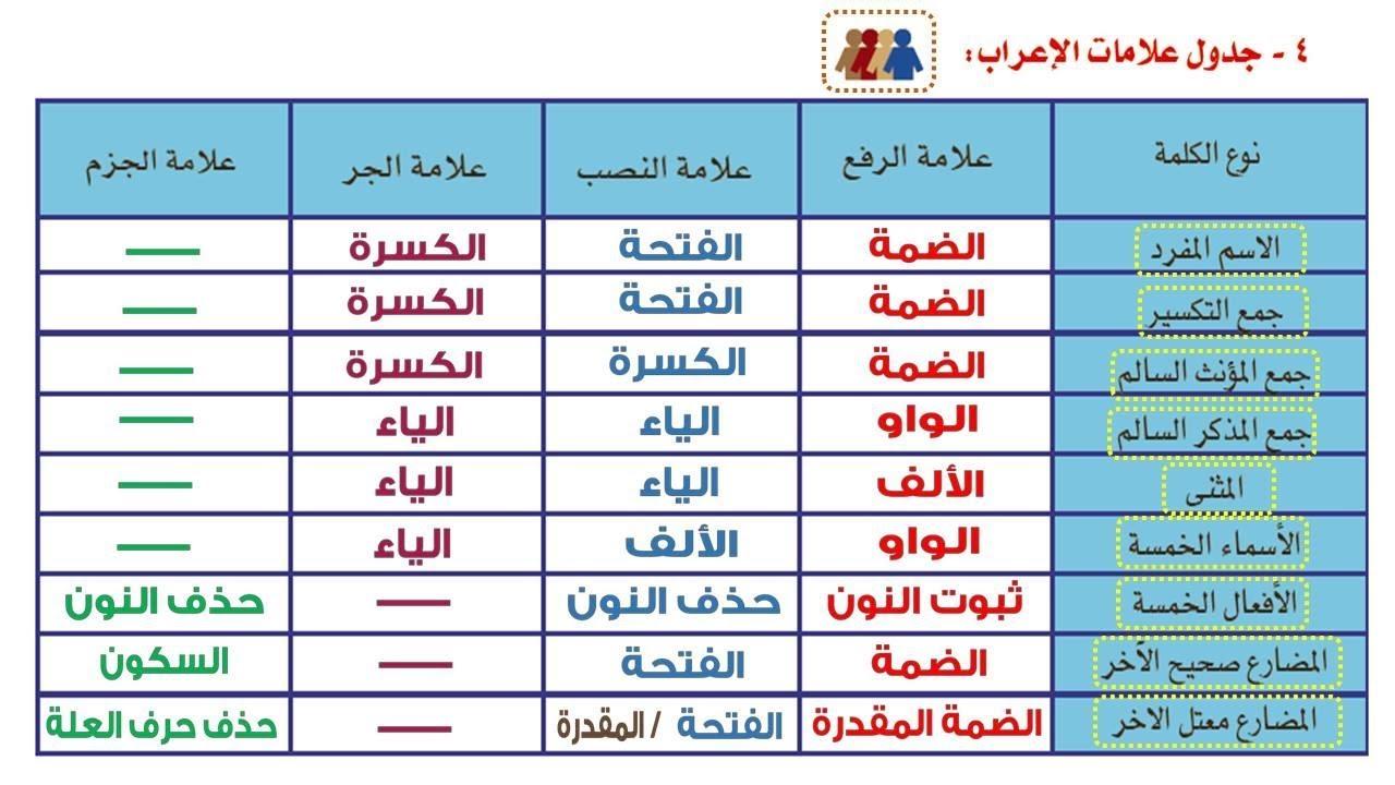 جدول علامات الاعراب مدونة ضاد