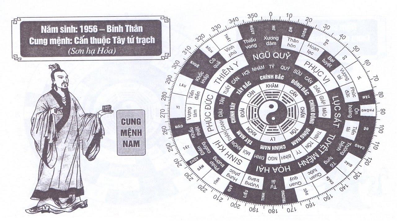 TỬ VI NAM SINH NĂM 1956 - BÍNH THÌN CUNG MỆNH PHONG THỦY HỢP TUỔI GÌ?