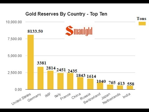 PEOPLE'S BANK OF CHINA ADDS 80 TONS OF GOLD TO RESERVES IN 2016