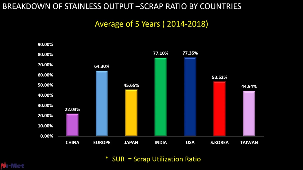 CRU AMSTERDAM STAINLESS SCRAP GLOBAL PERSPECTIVE MAY 2019
