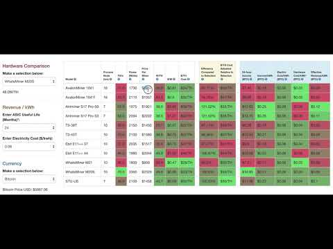 Bitcoin Mining Hardware Comparison Tool