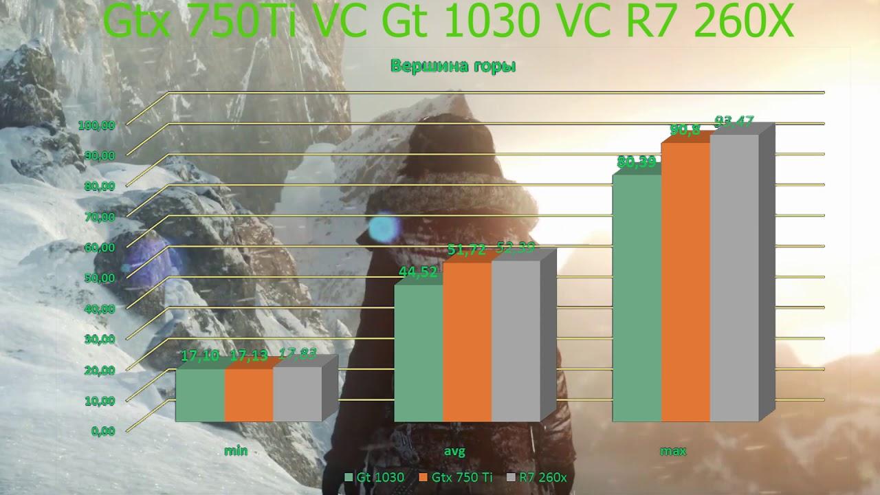 GT 1030 vc GTX 750 Ti vc R7 260X