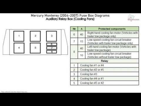 Mercury Monterey (2004-2007) Fuse Box Diagrams - YouTubeYouTube