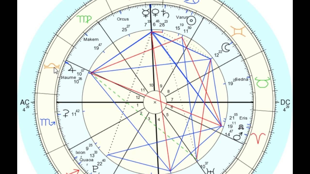 A Trine Angle in Astrology: The 4 Elements, Fire, Earth, Air, Water and a  Grand Trine