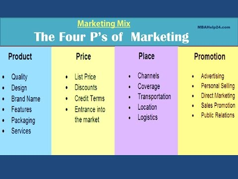 Marketing tool 4 ps of nestle