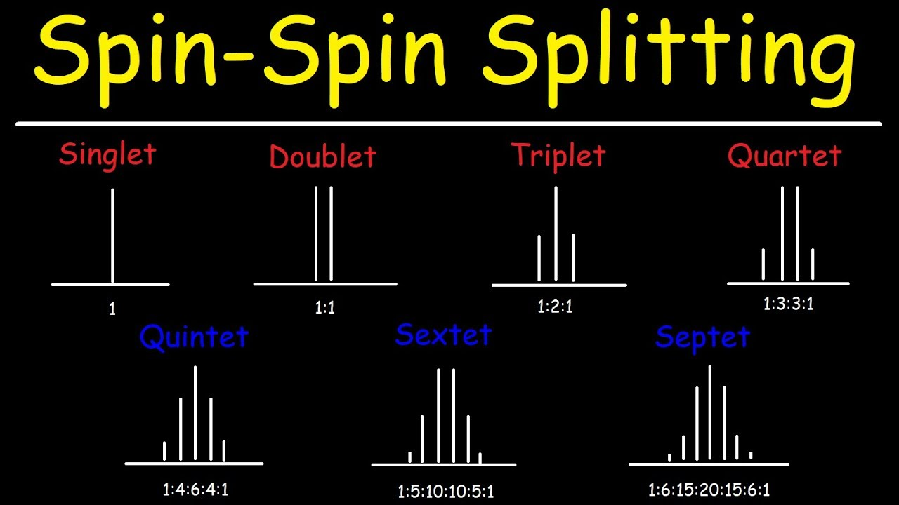 Spin Spin Splitting - N+1 Rule - Multiplicity - Proton NMR Spectroscopy
