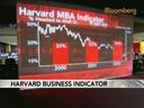 Harvard MBA Grads' Job Choices May Signal Stock Outlook: Video