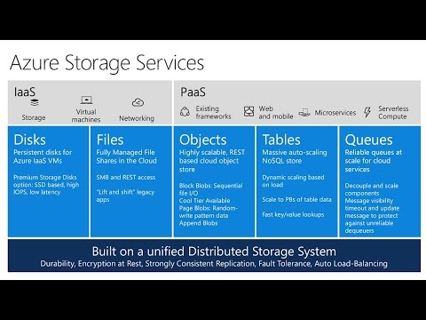 Deliver high scale and low cost solutions with Azure Tiered Cloud Storage
