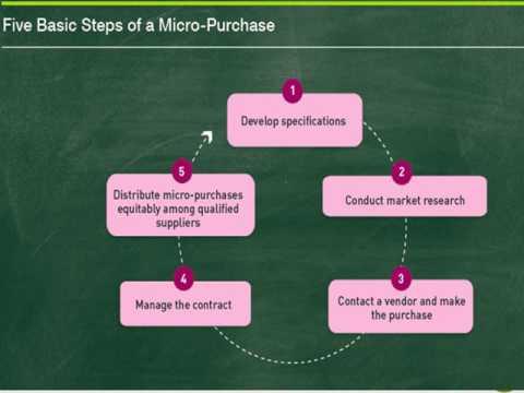Cycle Menus Series:  Module III Procurement
