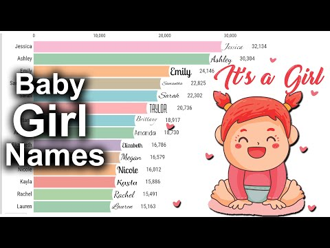 Popular Baby Girl Names from 1880 - 2019 Your Videos on VIRAL CHOP VIDEOS