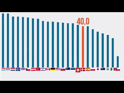 Danmarks reformbehov kan løses med Århundredets skattereform