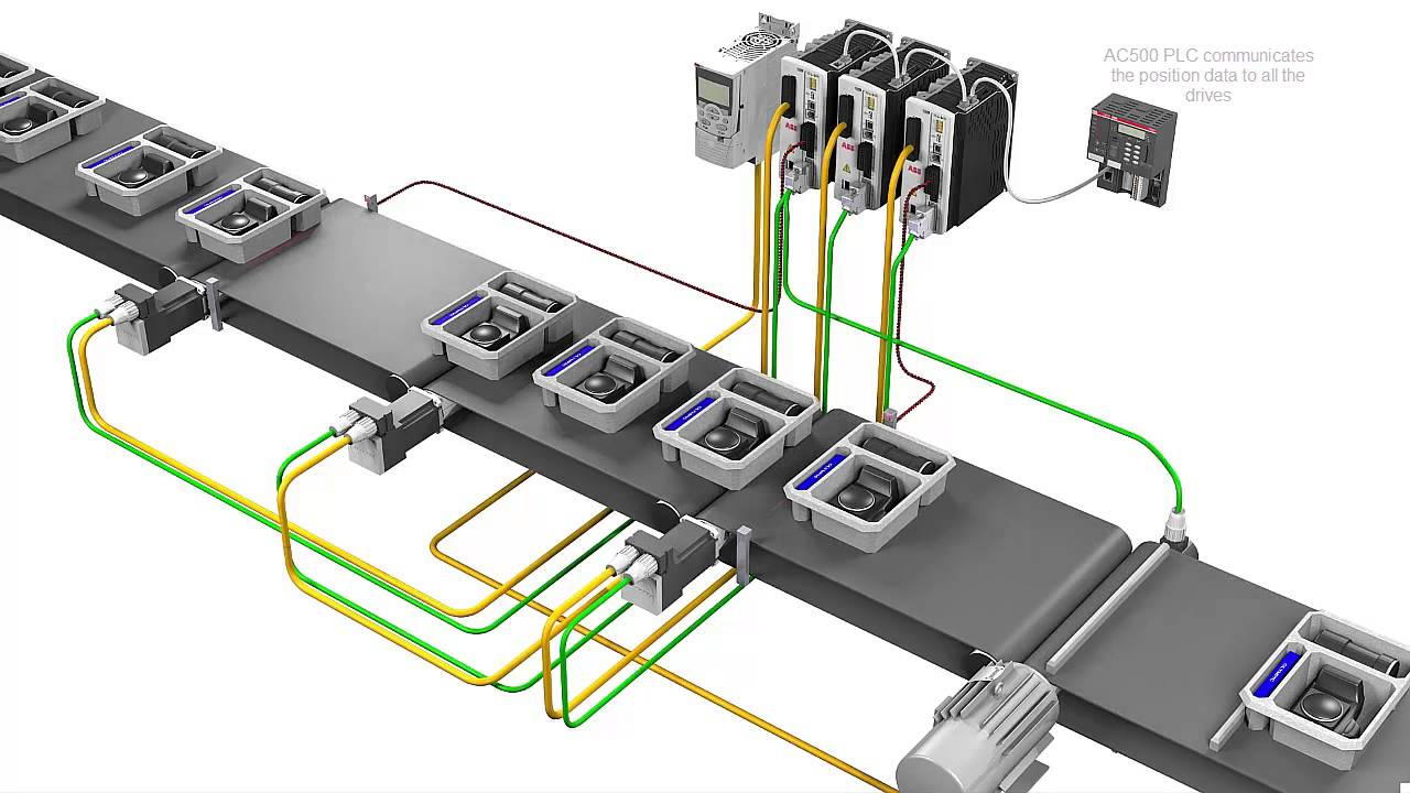 ABB AC500 PLC + Motion Control products - Product Spacing
