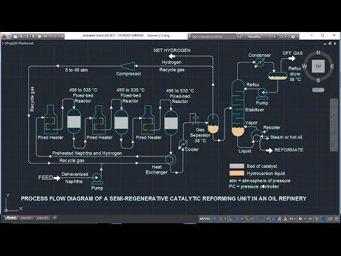 Catalytic Reforming Process 3