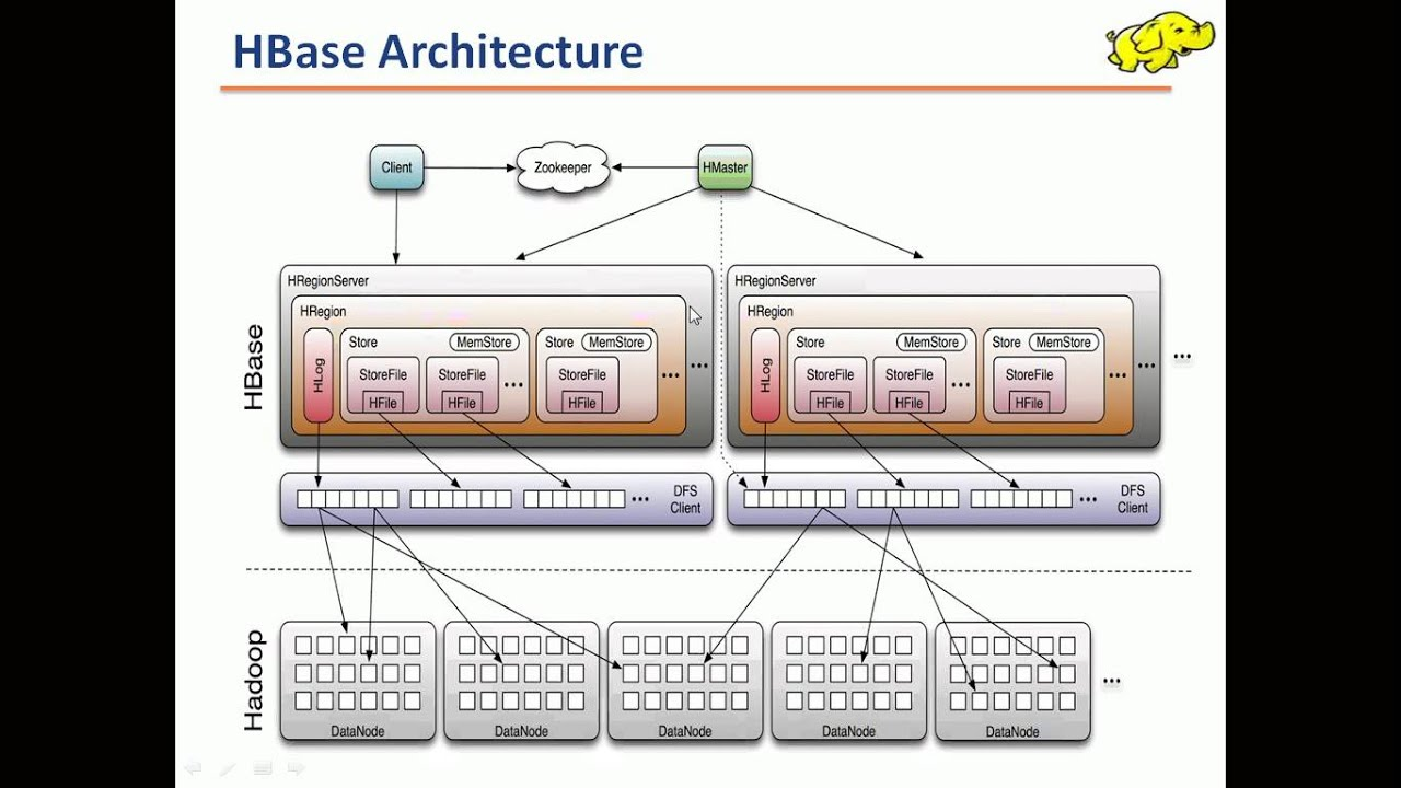Overview Of Apache HBase